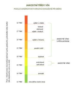 Kategorie vín podle cukernatosti dosažené při sběru